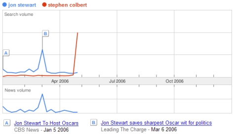 Colbert vs John Stewart